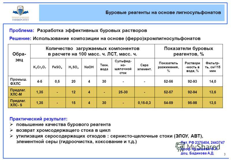 3 Обра- зец Количество загружаемых компонентов в расчете на 100 масс. ч. ЛСТ, масс. ч. Показатели буровых реагентов, % K 2 Cr 2 O 7 FeSO 4 H 2 SO 4 NaOH Техн. вода Сульфид- но- щелочной сток Сера элемент. Показатель разжижения, % Раствори -мость в во