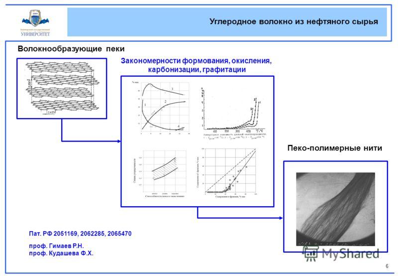 6 Углеродное волокно из нефтяного сырья Волокнообразующие пеки Пеко-полимерные нити Закономерности формования, окисления, карбонизации, графитации про