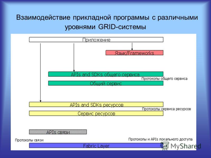 Взаимодействие прикладной программы с различными уровнями GRID-системы