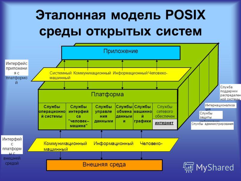 Эталонная модель POSIX среды открытых систем Служба поддержки распределен ной системы Платформа Приложение Системный Коммуникационный Информационный Человеко- машинный Служба операционн ой системы Службы операционно й системы Службы интерфей са