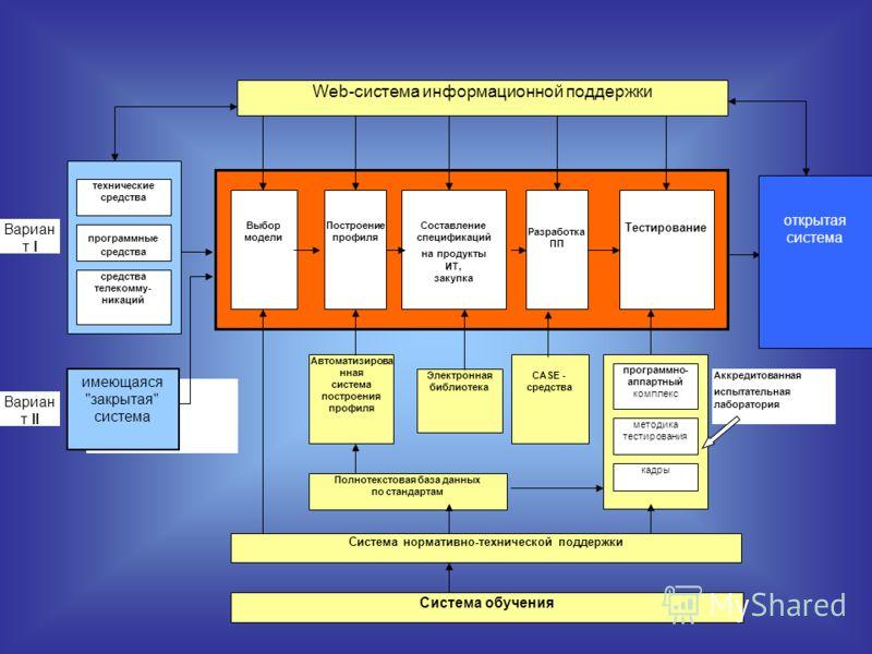 Полнотекстовая база данных по стандартам Web-cистема информационной поддержки открытая система Выбор модели Построение профиля Составление спецификаций на продукты ИТ, закупка Тестирование Автоматизирова нная система построения профиля Электронная би
