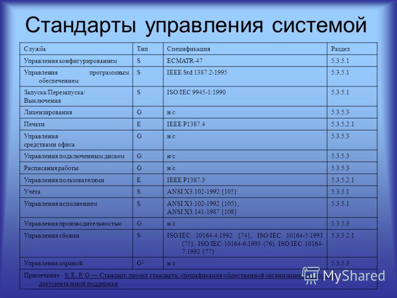 Стандарты управления системой СлужбаТипСпецификацияРаздел Управления конфигурированиемSECMATR-475.3.5.1 Управления программным обеспечением SIEEE Std 1387.2-19955.3.5.1 Запуска/Перезапуска/ Выключения SISO/IEC 9945-1:19905.3.5.1 ЛицензированияGн/с5.3