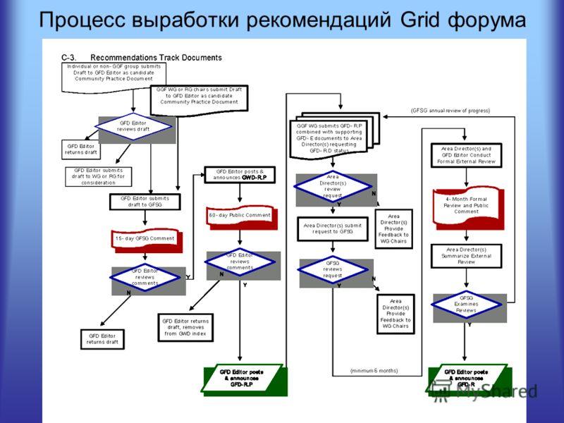 Процесс выработки рекомендаций Grid форума