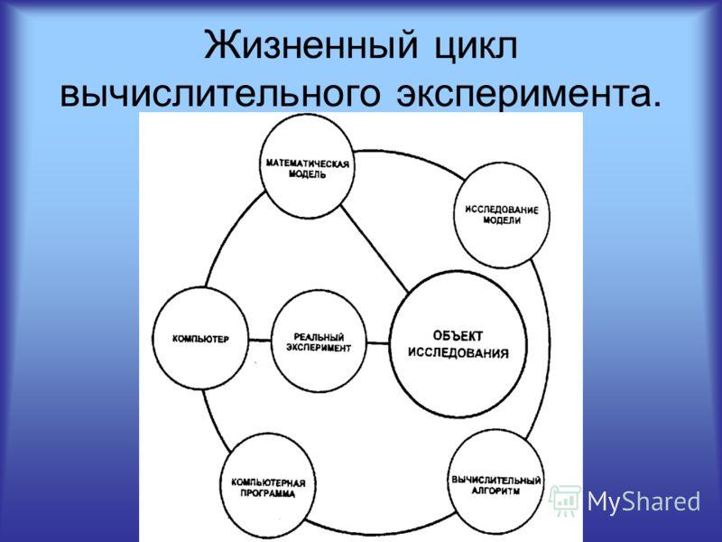 Жизненный цикл вычислительного эксперимента.