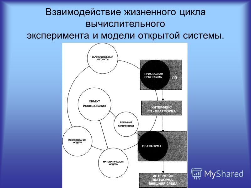 Взаимодействие жизненного цикла вычислительного эксперимента и модели открытой системы.