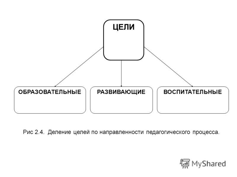 ЦЕЛИ ОБРАЗОВАТЕЛЬНЫЕ РАЗВИВАЮЩИЕВОСПИТАТЕЛЬНЫЕ Рис 2.4. Деление целей по направленности педагогического процесса.