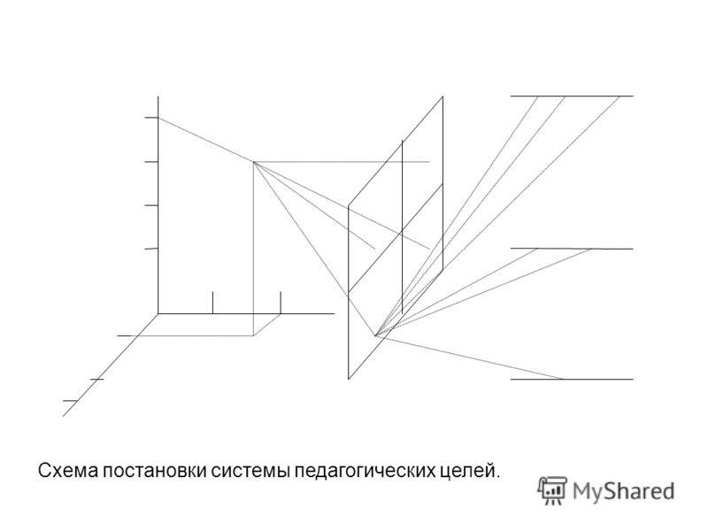 Схема постановки системы педагогических целей.