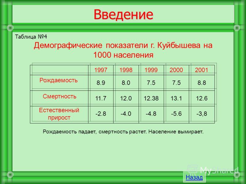Таблица 4 Демографические показатели г. Куйбышева на 1000 населения Рождаемость падает, смертность растет. Население вымирает. -3,8-5.6-4.8-4.0-2.8 Естественный прирост 12.613.112.3812.011.7 Смертность 8.87.5 8.08.9 Рождаемость 20012000199919981997 В