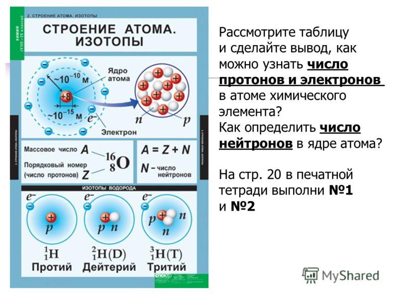 Рассмотрите таблицу и сделайте вывод, как можно узнать число протонов и электронов в атоме химического элемента? Как определить число нейтронов в ядре атома? На стр. 20 в печатной тетради выполни 1 и 2