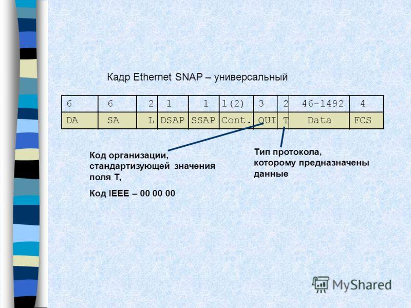 662 1 1 1(2) 3 2 46-1492 4 DASAL DSAP SSAP Cont. OUI T DataFCS Кадр Ethernet SNAP – универсальный Тип протокола, которому предназначены данные Код организации, стандартизующей значения поля T, Код IEEE – 00 00 00