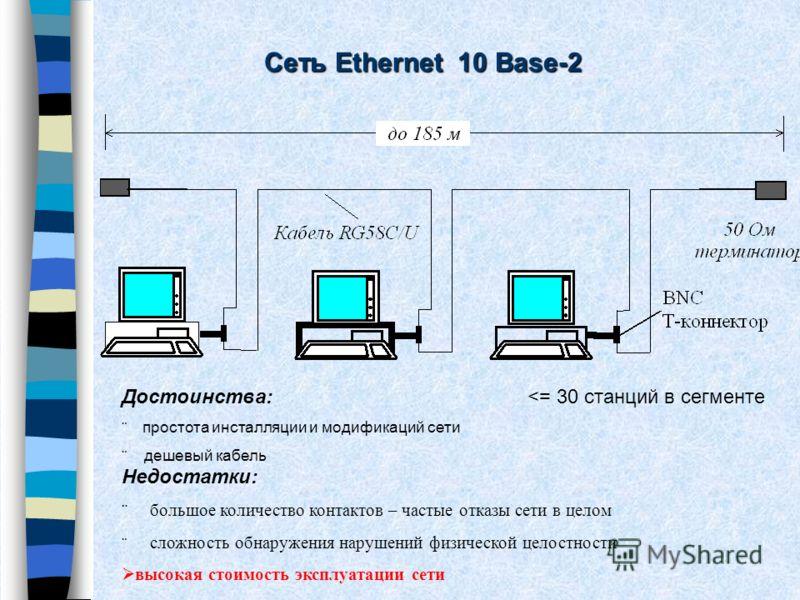 Сеть Ethernet 10 Base-2 Достоинства: простота инсталляции и модификаций сети ¨ дешевый кабель Недостатки: большое количество контактов – частые отказы сети в целом сложность обнаружения нарушений физической целостности высокая стоимость эксплуатации