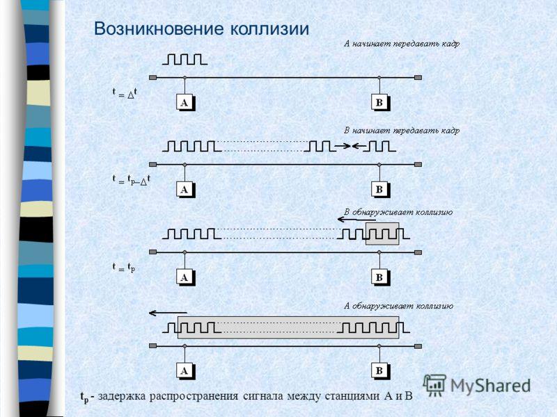 Возникновение коллизии t p - задержка распространения сигнала между станциями A и B