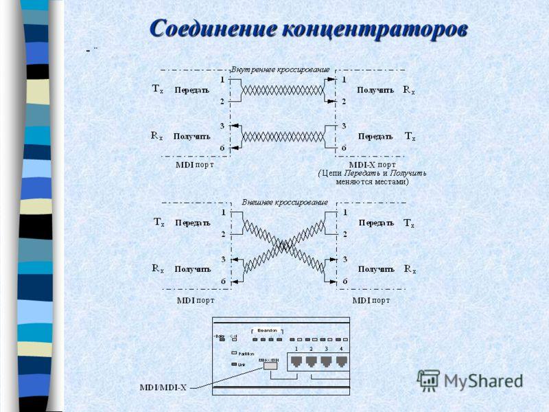 Соединение концентраторов -