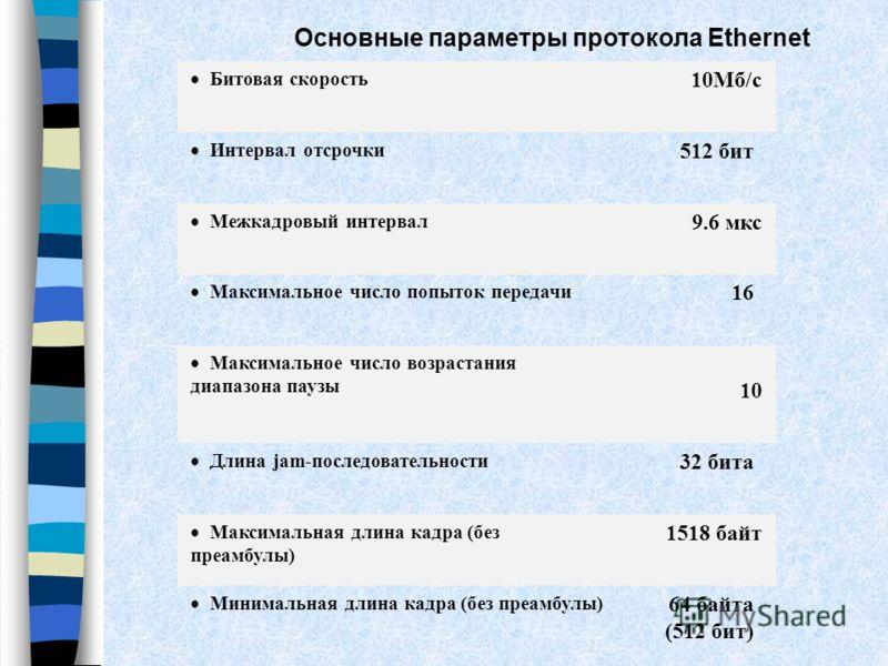Основные параметры протокола Ethernet Битовая скорость 10Мб/c Интервал отсрочки 512 бит Межкадровый интервал 9.6 мкс Максимальное число попыток передачи 16 Максимальное число возрастания диапазона паузы 10 Длина jam-последовательности 32 бита Максима