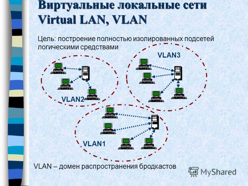Виртуальные локальные сети Virtual LAN, VLAN VLAN1 VLAN2 VLAN3 Цель: построение полностью изолированных подсетей логическими средствами VLAN – домен распространения бродкастов