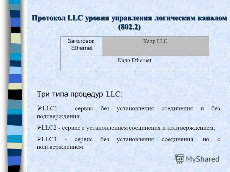 Протокол LLC уровня управления логическим каналом (802.2) Заголовок Ethernet Кадр LLC Кадр Ethernet Т ри типа процедур LLC : LLC1 - сервис без установления соединения и без подтверждения; LLC2 - сервис с установлением соединения и подтверждением; LLC