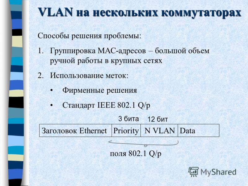VLAN на нескольких коммутаторах Способы решения проблемы: 1.Группировка MAC-адресов – большой объем ручной работы в крупных сетях 2.Использование меток: Фирменные решения Стандарт IEEE 802.1 Q/p Заголовок Ethernet Priority N VLAN Data поля 802.1 Q/p