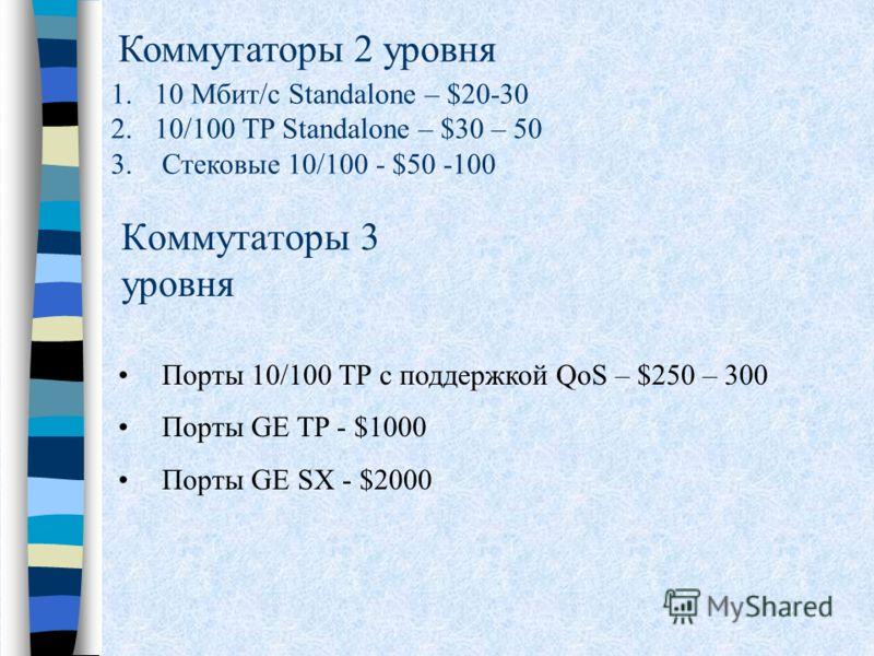 Коммутаторы 3 уровня Порты 10/100 TP с поддержкой QoS – $250 – 300 Порты GE TP - $1000 Порты GE SX - $2000 Коммутаторы 2 уровня 1.10 Мбит/с Standalone – $20-30 2.10/100 TP Standalone – $30 – 50 3. Стековые 10/100 - $50 -100