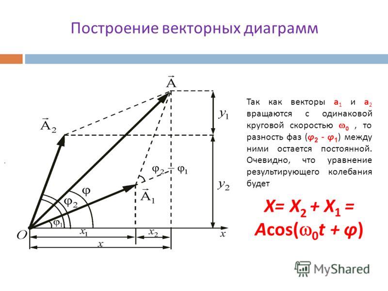 Так как векторы а 1 и а 2 вращаются с одинаковой круговой скоростью 0, то разность фаз ( φ 2 - φ 1 ) между ними остается постоянной. Очевидно, что уравнение результирующего колебания будет Х = Х 2 + Х 1 = А cos( 0 t + φ ). Рис. 25.3. Построение векто