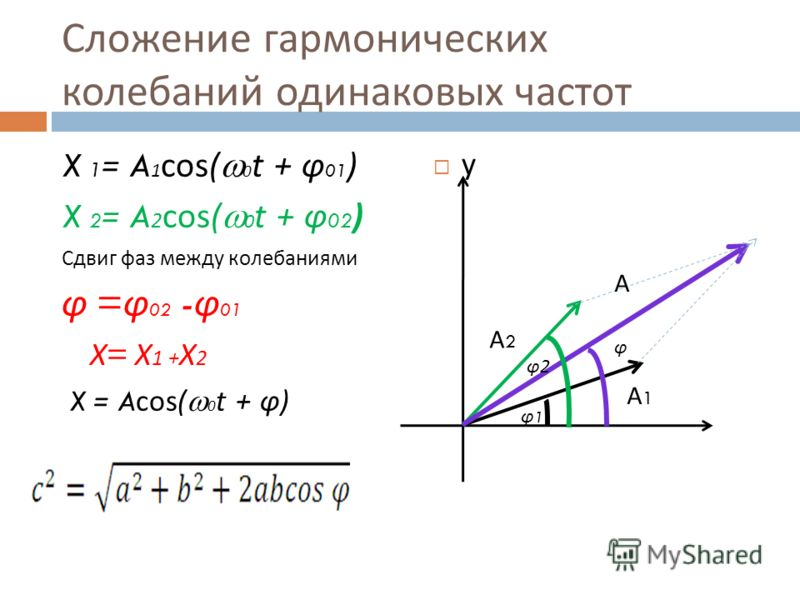 Сложение гармонических колебаний одинаковых частот X 1 = A 1 cos( 0 t + φ 01 ) X 2 = A 2 cos( 0 t + φ 02 ) Сдвиг фаз между колебаниями φ = φ 02 - φ 01 Х = Х 1 + Х 2 X = Acos( 0 t + φ ) у А2А2 А1А1 А φ1φ1 φ φ2φ2