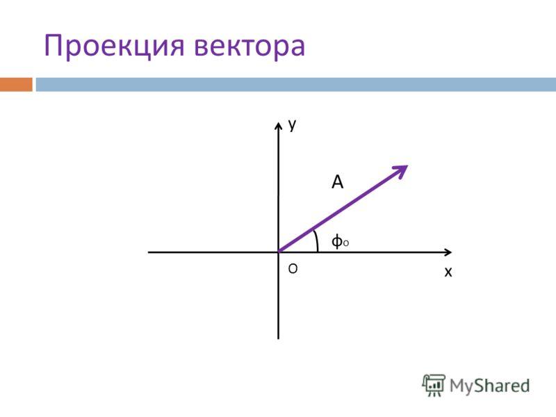 Проекция вектора О фофо А у х