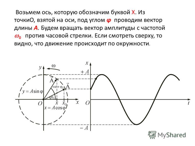 Возьмем ось, которую обозначим буквой X. Из точкиО, взятой на оси, под углом φ проводим вектор длины А. Будем вращать вектор амплитуды с частотой 0 против часовой стрелки. Если смотреть сверху, то видно, что движение происходит по окружности.