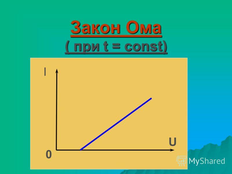 Закон Ома ( при t = const) I 0 U