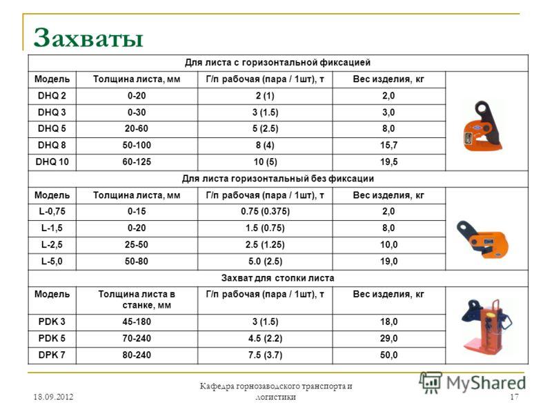 18.09.2012 Кафедра горнозаводского транспорта и логистики 17 Захваты Для листа с горизонтальной фиксацией МодельТолщина листа, ммГ/п рабочая (пара / 1шт), тВес изделия, кг DHQ 20-202 (1)2,0 DHQ 30-303 (1.5)3,0 DHQ 520-605 (2.5)8,0 DHQ 850-1008 (4)15,