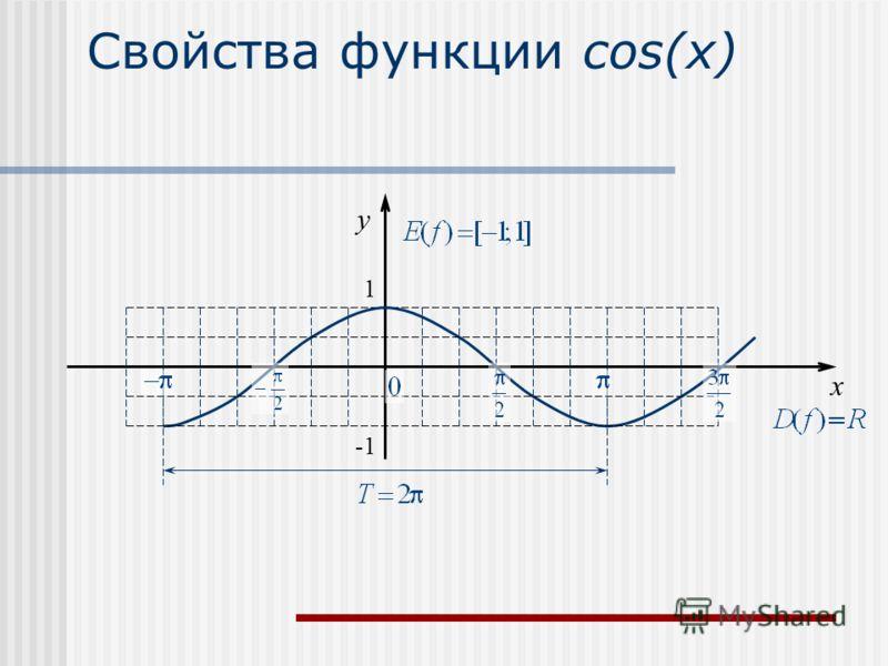 Свойства функции cos(x) x y 1 -1