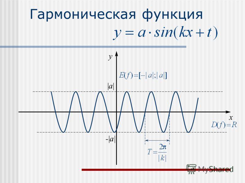 Гармоническая функция x y |a||a| -|a|