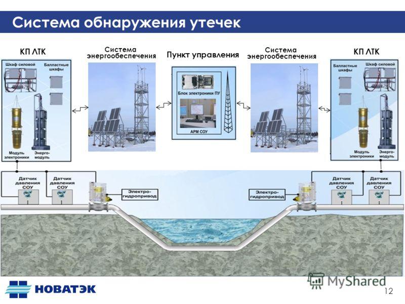 12 Пункт управления КП ЛТК Система энергообеспечения Система энергообеспечения Система обнаружения утечек