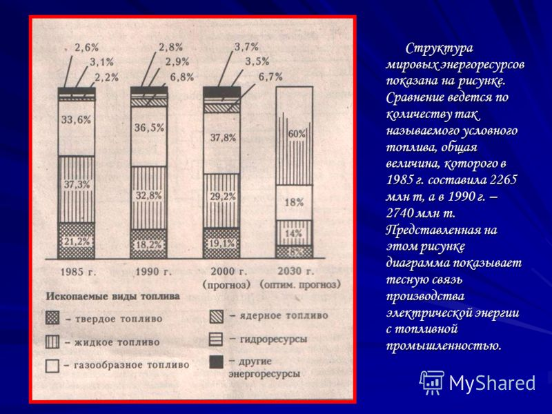 Структура мировых энергоресурсов показана на рисунке. Сравнение ведется по количеству так называемого условного топлива, общая величина, которого в 1985 г. составила 2265 млн т, а в 1990 г. – 2740 млн т. Представленная на этом рисунке диаграмма показ