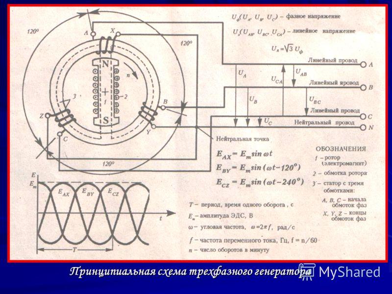 Принципиальная схема трехфазного генератора