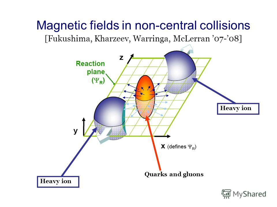 Magnetic fields in non-central collisions [Fukushima, Kharzeev, Warringa, McLerran 07-08] Heavy ion Quarks and gluons