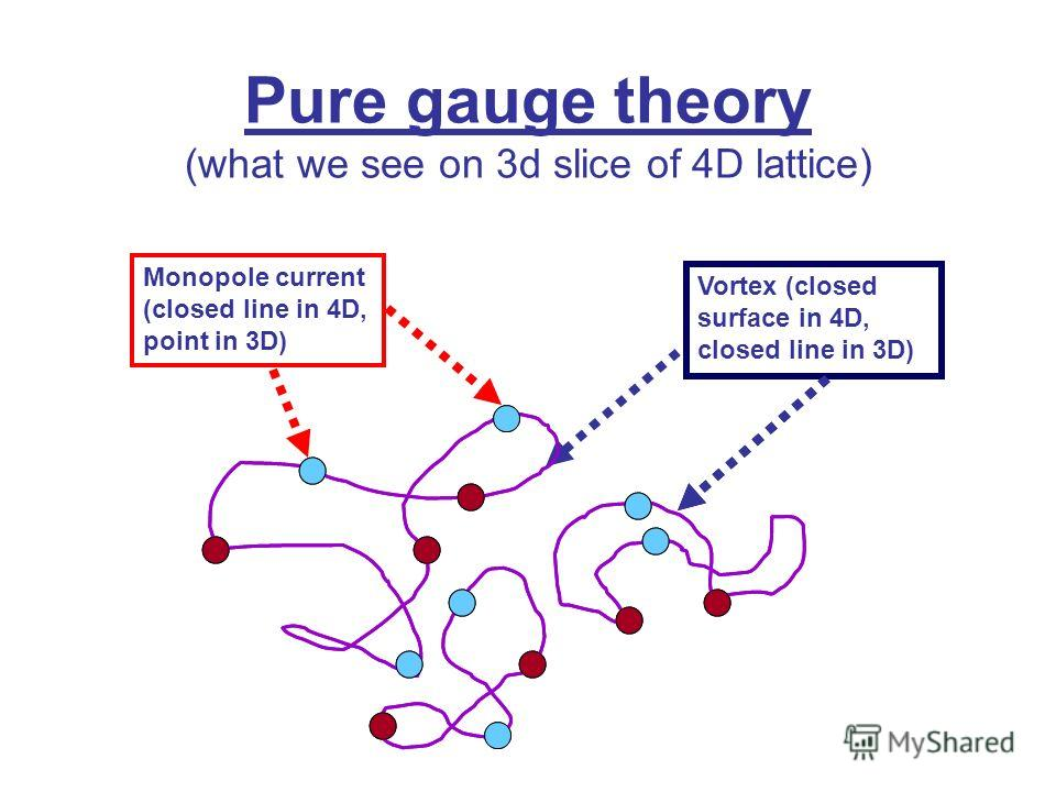 Monopole current (closed line in 4D, point in 3D) Vortex (closed surface in 4D, closed line in 3D) Pure gauge theory (what we see on 3d slice of 4D lattice)