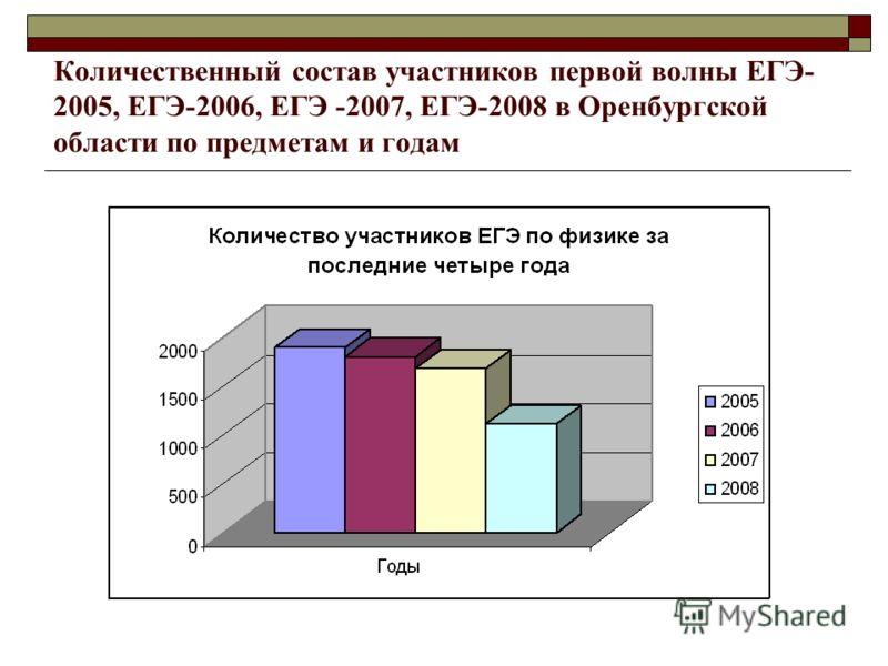 Количественный состав участников первой волны ЕГЭ- 2005, ЕГЭ-2006, ЕГЭ -2007, ЕГЭ-2008 в Оренбургской области по предметам и годам
