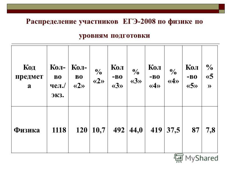 Распределение участников ЕГЭ-2008 по физике по уровням подготовки Код предмет а Кол- во чел./ экз. Кол- во «2» % «2» Кол -во «3» % «3» Кол -во «4» % «4» Кол -во «5» % «5 » Физика111812010,749244,041937,5877,8