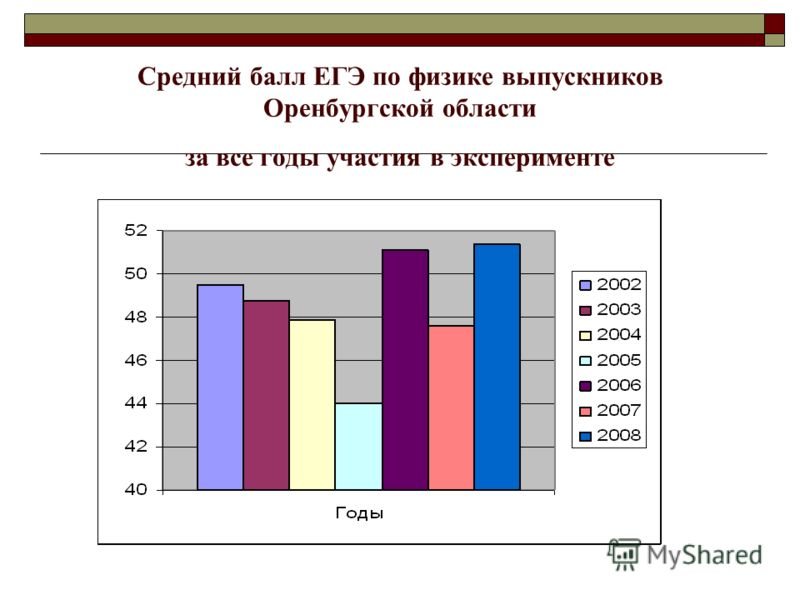 Средний балл ЕГЭ по физике выпускников Оренбургской области за все годы участия в эксперименте