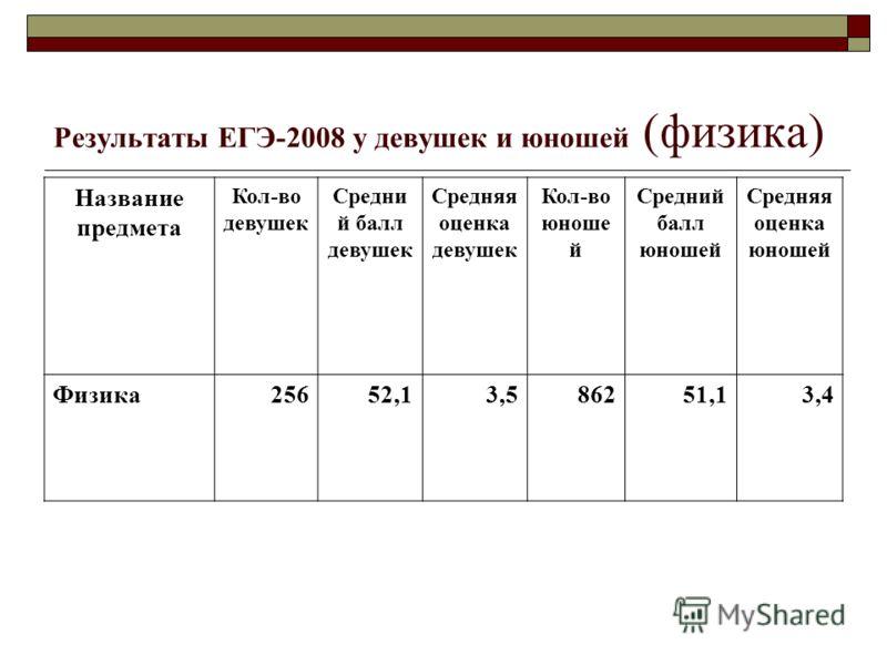 Результаты ЕГЭ-2008 у девушек и юношей (физика) Название предмета Кол-во девушек Средни й балл девушек Средняя оценка девушек Кол-во юноше й Средний балл юношей Средняя оценка юношей Физика25652,13,586251,13,4