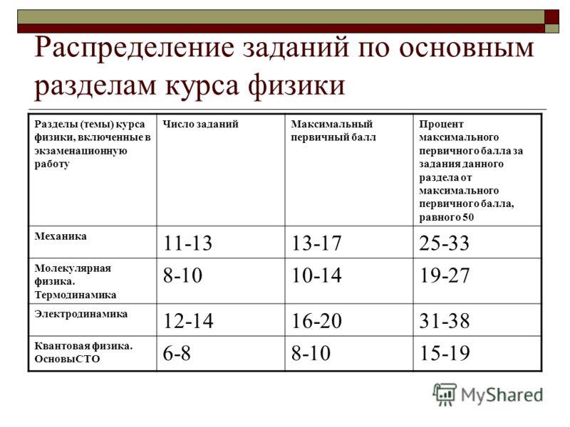 Результаты егэ по физике оренбургская