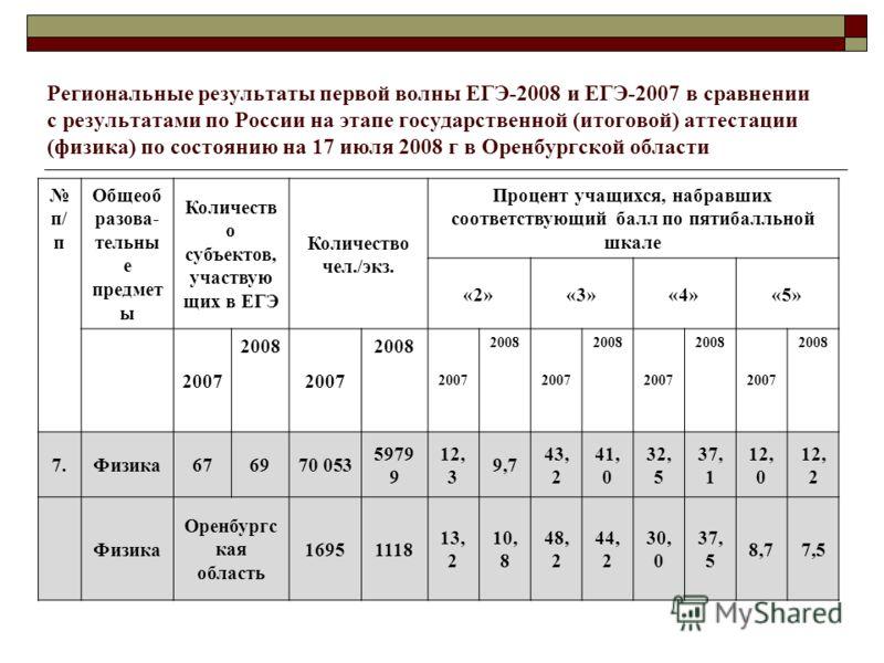 Региональные результаты первой волны ЕГЭ-2008 и ЕГЭ-2007 в сравнении с результатами по России на этапе государственной (итоговой) аттестации (физика) по состоянию на 17 июля 2008 г в Оренбургской области п/ п Общеоб разова- тельны е предмет ы Количес