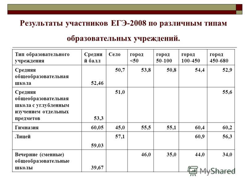 Результаты участников ЕГЭ-2008 по различным типам образовательных учреждений. Тип образовательного учреждения Средни й балл Селогород