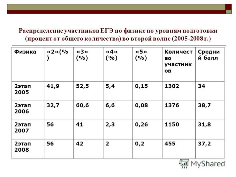 Распределение участников ЕГЭ по физике по уровням подготовки (процент от общего количества) во второй волне (2005-2008 г.) Физика«2»(% ) «3» (%) «4» (%) «5» (%) Количест во участник ов Средни й балл 2этап 2005 41,952,55,40,15130234 2этап 2006 32,760,
