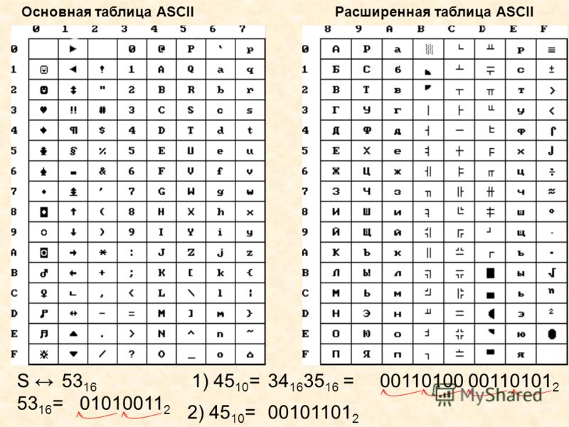 Основная таблица ASCIIРасширенная таблица ASCII S 53 16 53 16 =01010011 2 1) 45 10 =34 16 35 16 =00110100 00110101 2 2) 45 10 =00101101 2