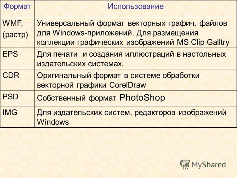 ФорматИспользование WMF, (растр) Универсальный формат векторных графич. файлов для Windows-приложений. Для размещения коллекции графических изображений MS Clip Galltry EPSДля печати и создания иллюстраций в настольных издательских системах. CDRОригин