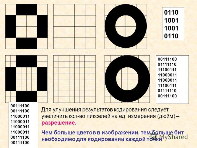 0110 1001 0110 00111100 11000011 00111100 01111110 11100111 11000011 11100111 01111110 00111100 Для улучшения результатов кодирования следует увеличить кол-во пикселей на ед. измерения (дюйм) – разрешение. Чем больше цветов в изображении, тем больше