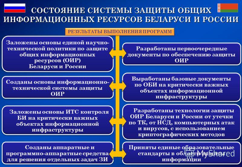 СОСТОЯНИЕ СИСТЕМЫ ЗАЩИТЫ ОБЩИХ ИНФОРМАЦИОННЫХ РЕСУРСОВ БЕЛАРУСИ И РОССИИ Заложены основы единой научно- технической политики по защите общих информационных ресурсов (ОИР) Беларуси и России Заложены основы единой научно- технической политики по защите