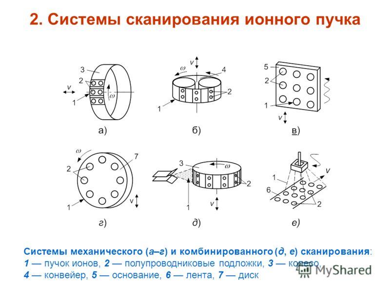 2. Системы сканирования ионного пучка Системы механического (а–г) и комбинированного (д, е) сканирования: 1 пучок ионов, 2 полупроводниковые подложки, 3 колесо, 4 конвейер, 5 основание, 6 лента, 7 диск