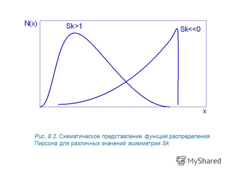 Рис. 8.2. Схематическое представление функций распределения Пирсона для различных значений асимметрии Sk