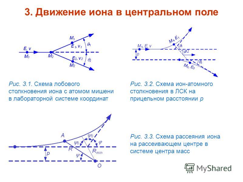 3. Движение иона в центральном поле Рис. 3.1. Схема лобового столкновения иона с атомом мишени в лабораторной системе координат Рис. 3.2. Схема ион-атомного столкновения в ЛСК на прицельном расстоянии p Рис. 3.3. Схема рассеяния иона на рассеивающем